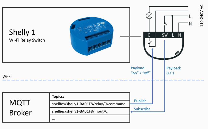 An image of how MQTT and Shelly works together