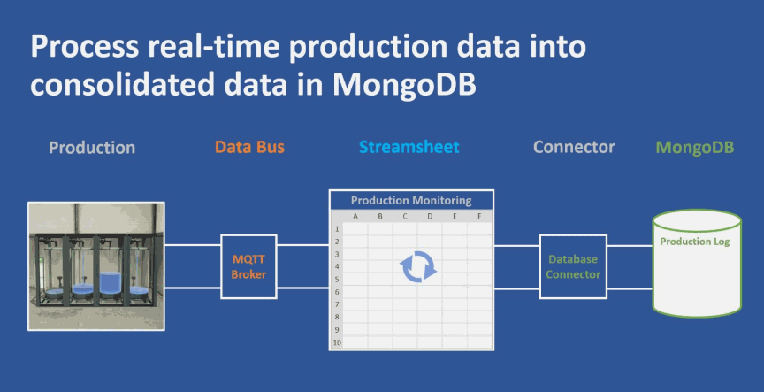 This is an illustration of a real-time production process using MQTT and Streamsheets