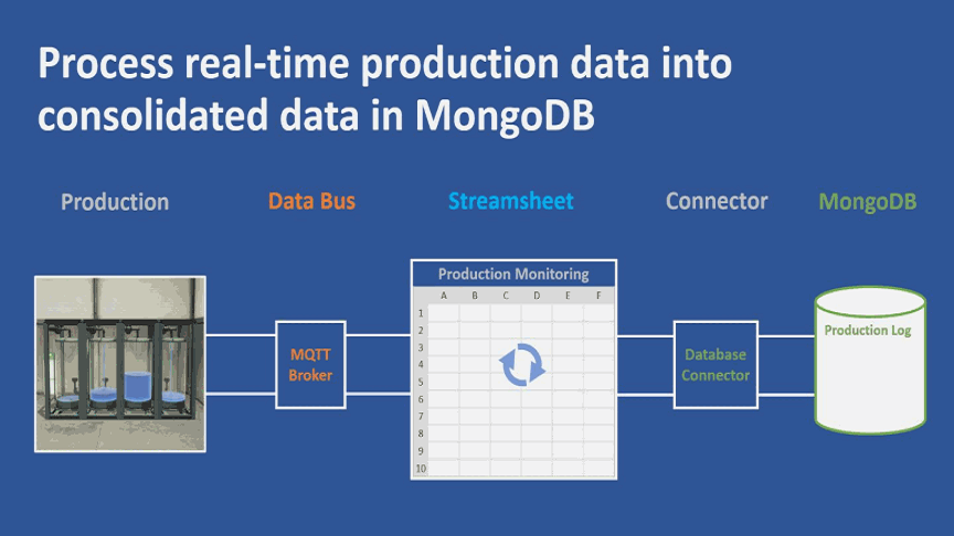 Read more about the article Condition Monitoring with Streamsheets and MongoDB