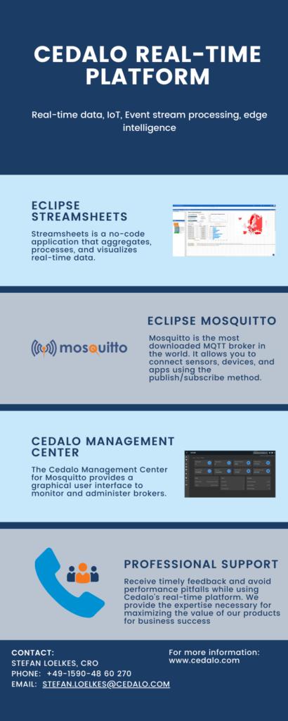 Infographics on Cedalo