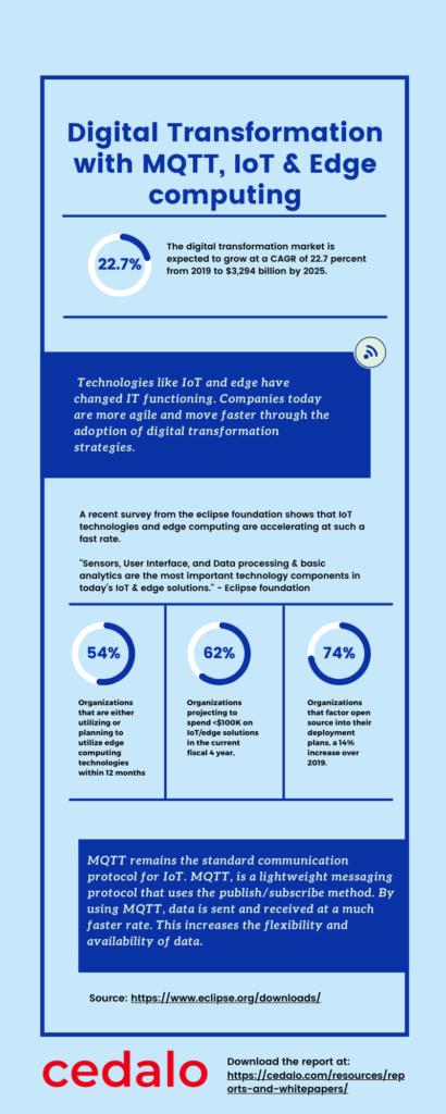 Infographics on MQTT trends